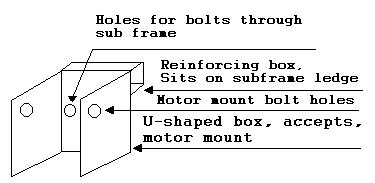 motor mount fabrication
